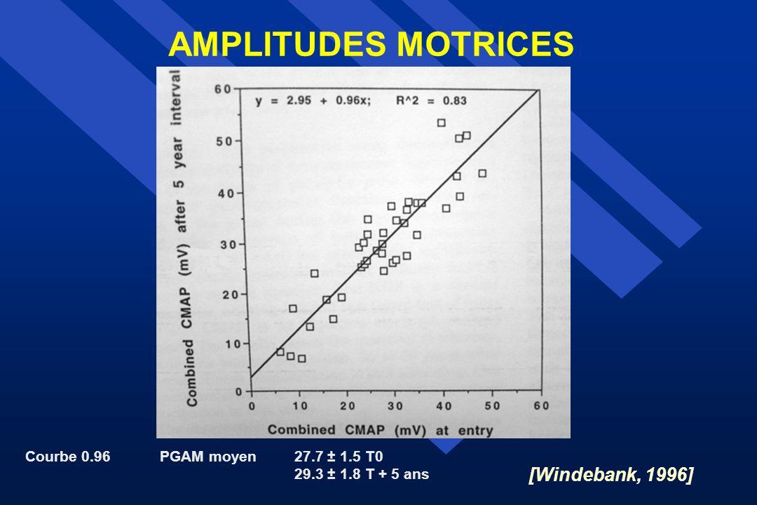 AMPLITUDES MOTRICES [Windebank, 1996]